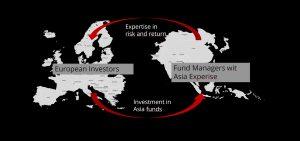 Investieren in Asien