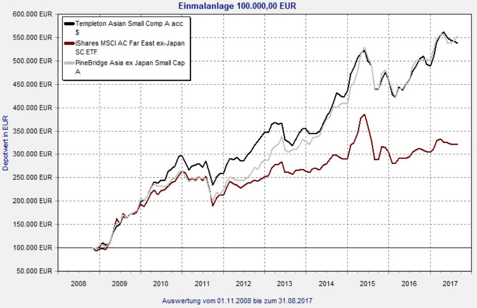 Asienfonds Nebenwerte langfristige Entwicklung