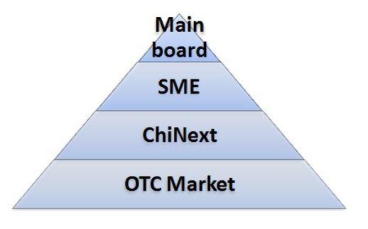 China, Börse. Staffelung der Handelssegmente