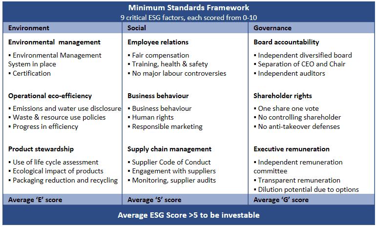 ESG Kriterien (Environmental, Social and Governance)