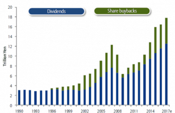 Japanische Aktien Dividenden steigen