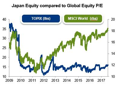 Japanische Aktien, KGV Entwicklung