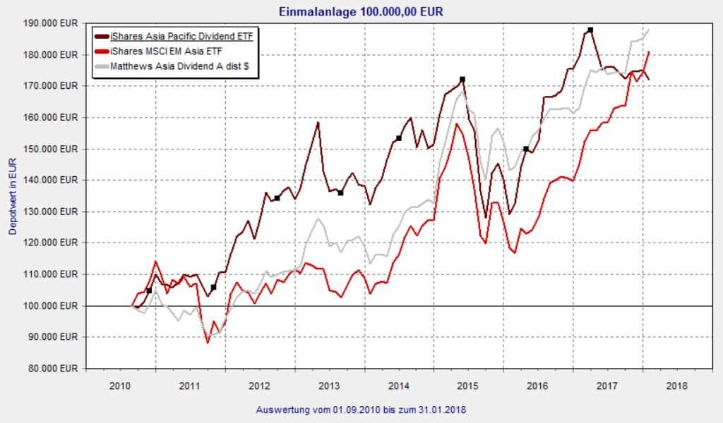 iShares Asia Pacific Dividend ETF Vergleich seit Auflage