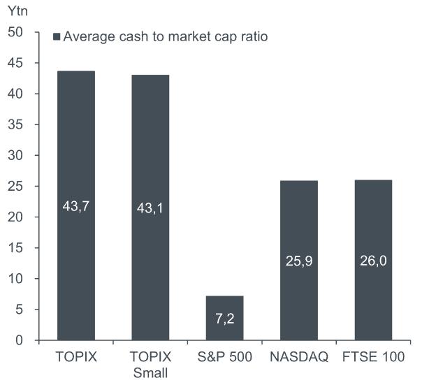 Japanische Aktien Cash