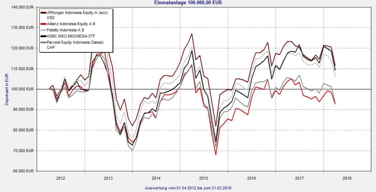 Indonesien ETF im Vergleich
