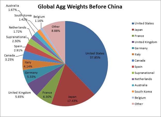 Global AGG ohne China Anleihen