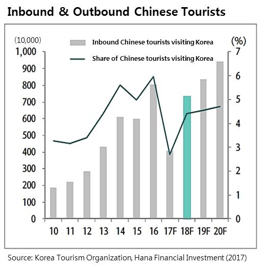 Korea Wirtschaft: Weniger Touristen durch Spannungen mit China