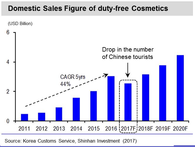Korea Wirtschaft: Auswirkungen auf Kosmetikbranche
