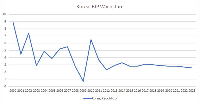 Korea Wirtschaft mit hohen Wachtumsraten