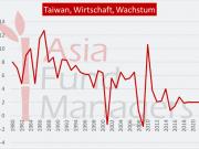 Taiwan Wirtschaft, Wachstum