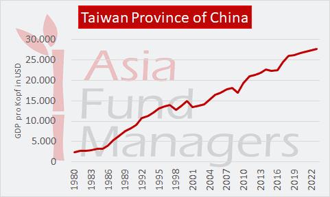 Taiwan Wirtschaft, GDP