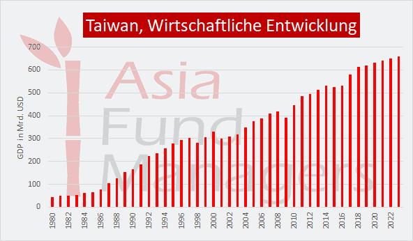 Taiwan wirtschaftliche Entwicklung