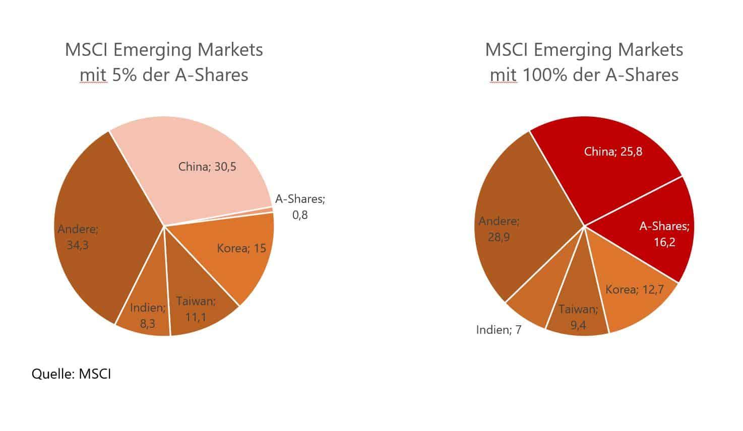 China Aktien gewinnen an Bedeutung im MSCI Emerging Markets
