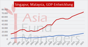 Singapur / Malaysia. BIP Entwicklung