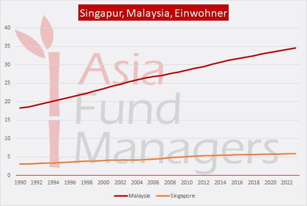 Singapur Malaysia: Einwohnerzahlen