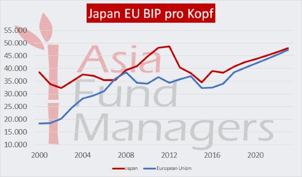 Japan EU BIP pro Kopf Vergleich