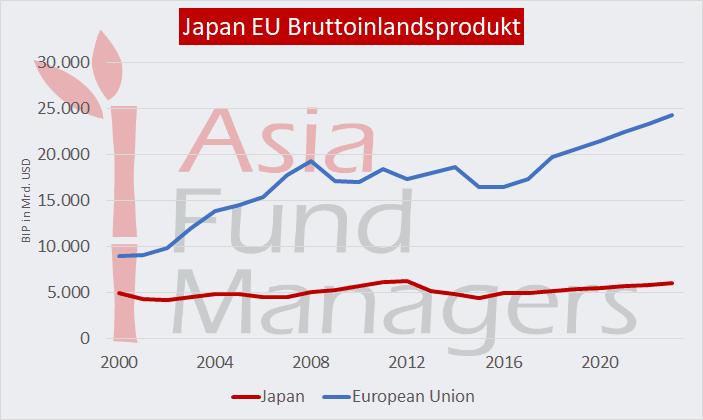 Japan EU Bruttoinlandsprodukt.