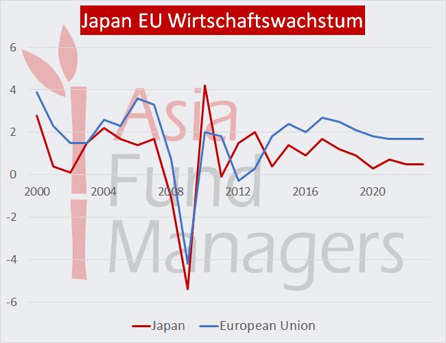Japan EU Wirtschaftswachstum Vergleich