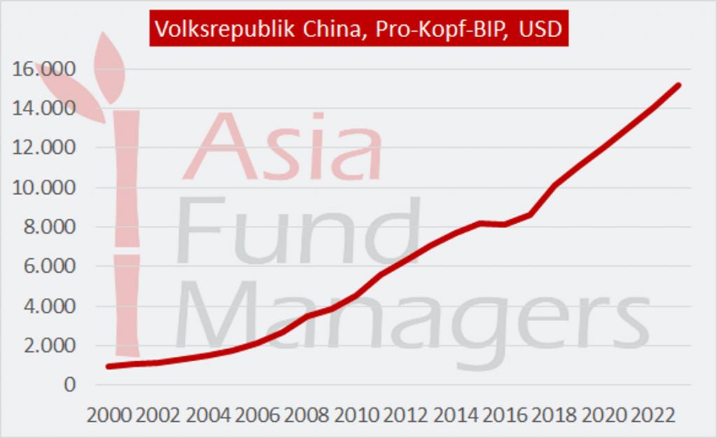 Aktien Asien, BIP Entwicklung China