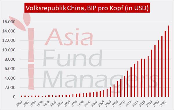 Wirtschaft China BIP pro Kopf