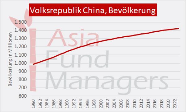 Wirtschaft China: Bevölkerungsentwicklung
