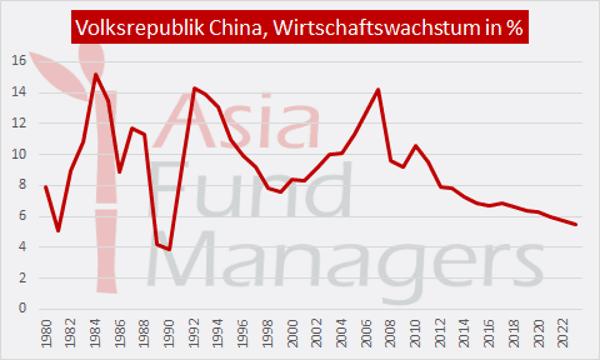 Wirtschaft China: Wirtschaftswachstum