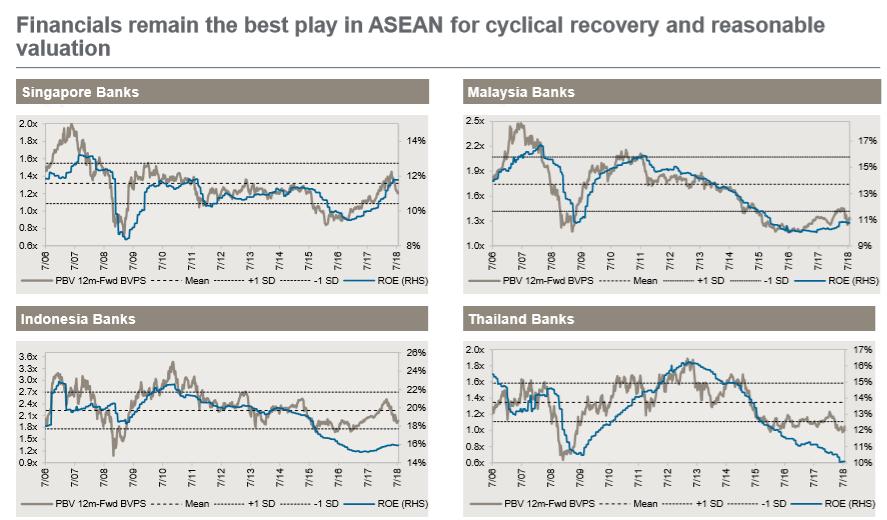 ASEAN Fonds J.P. Morgan Bankaktien