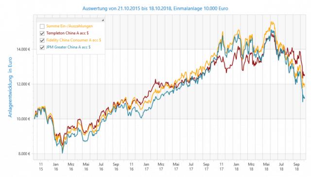 Chinafonds im 3 Jahresvergleich