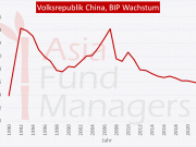 China Wirtschaftswachstum