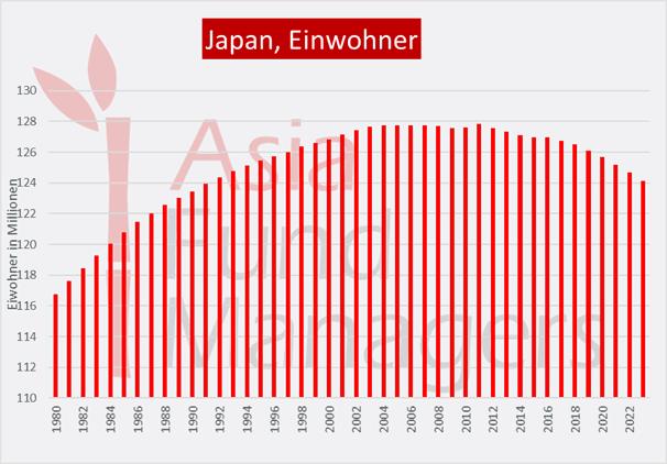 Demografischer Wandel belastet die Japan Wirtschaft