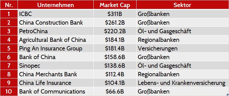 China Wirtschaft: Top-10 Unternehmen im SSE nach Market Cap