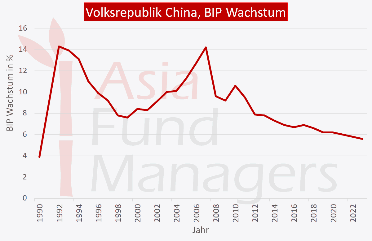 China Wirtschaft: BIP Wachstum