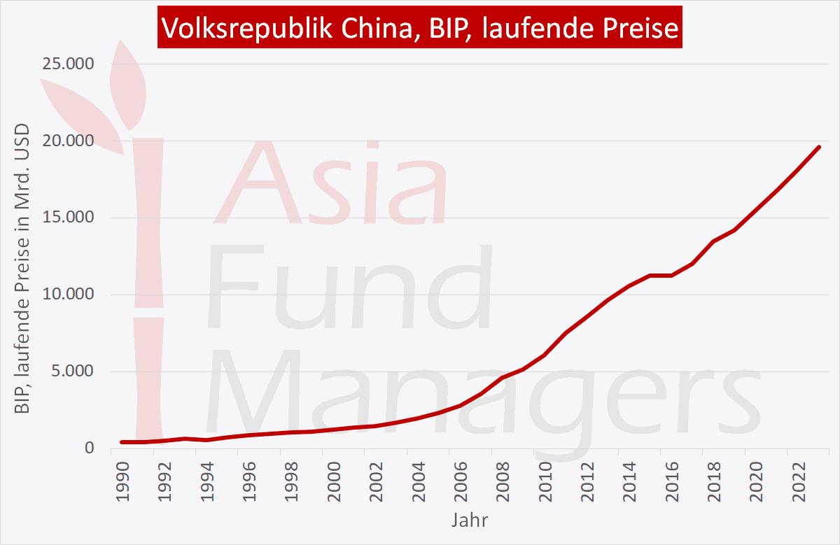 China Wirtschaft: BIP laufende Preise