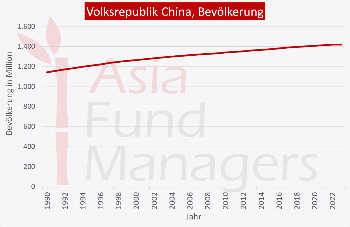 China Wirtschaft: China Bevölkerung