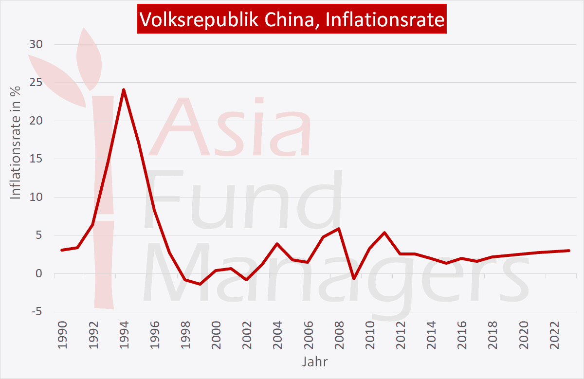 China Wirtschaft: Inflationsrate