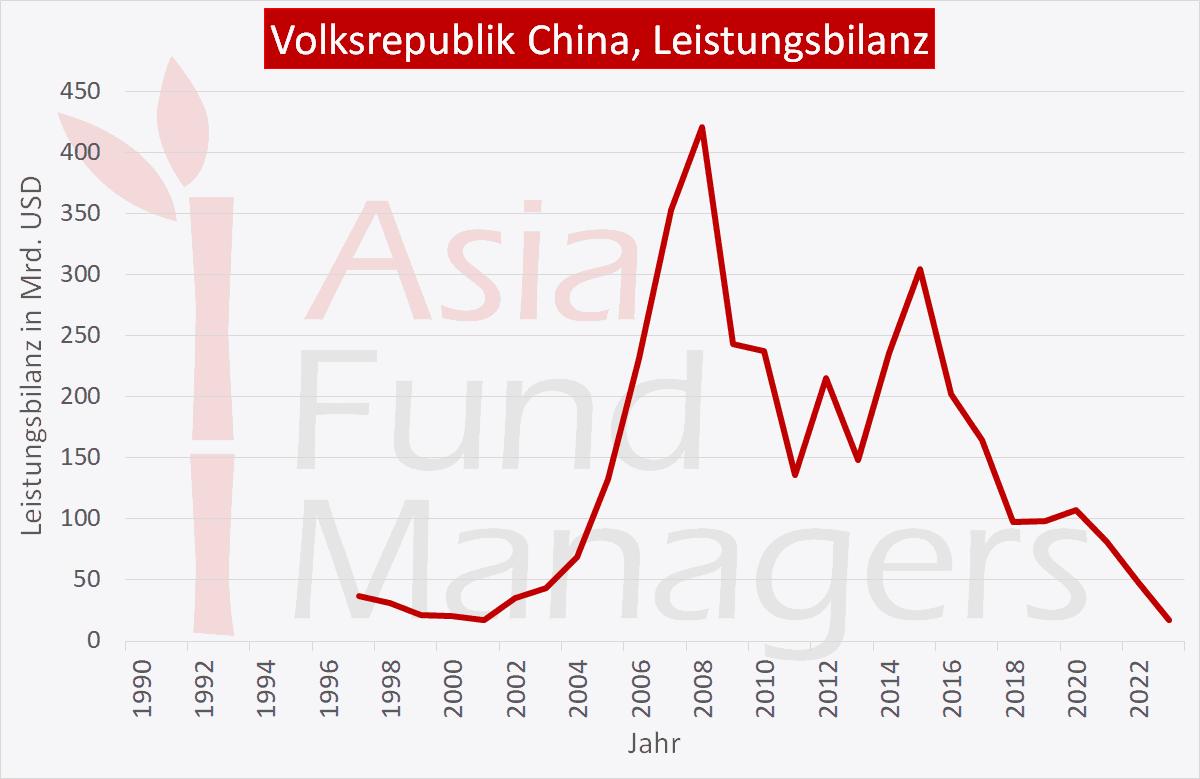 China Wirtschaft: Leistungsbilanz