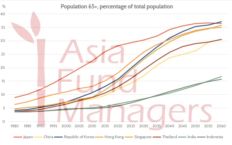 Ageing_Asia_65+_drives_demand_for_Asia_Fixed_Income