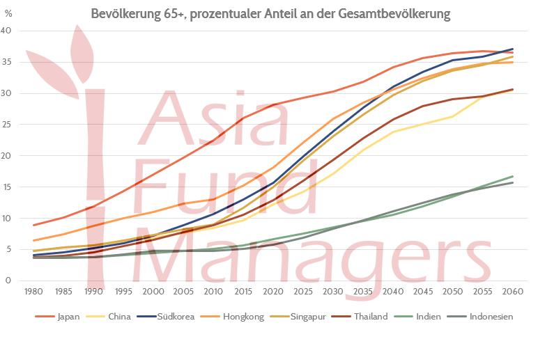 Asien_Bevölkerung_65+_Nachfrage_Asiatische_Anleihen