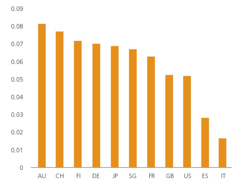 China_Anleihen_CGB_correlation_developing_markets