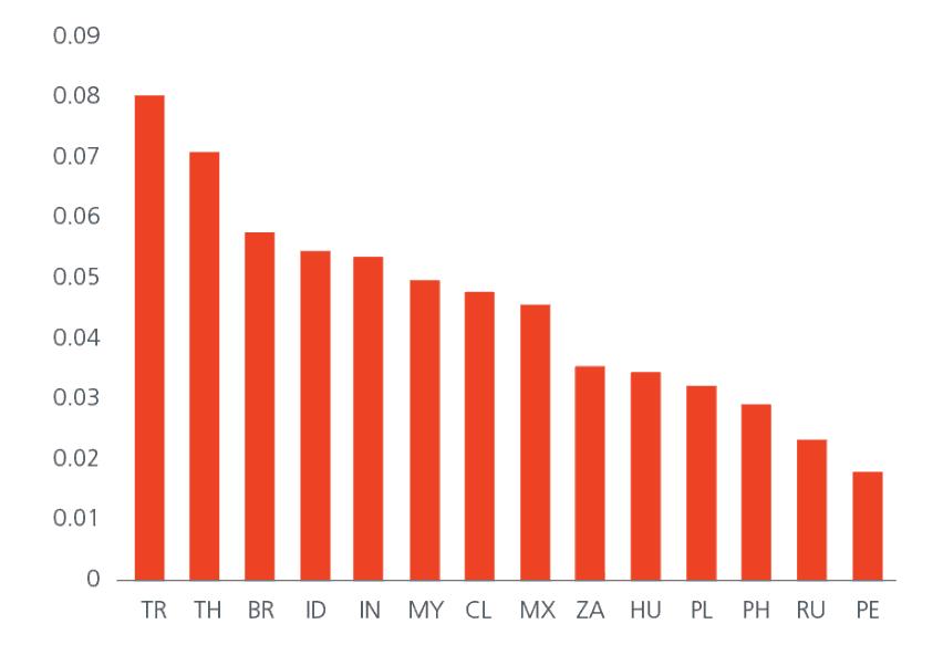 China_Anleihen_CGB_correlation_emerging_markets