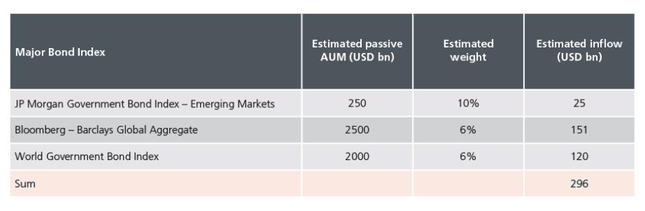 China_Anleihen_geschätzte_Zuflüsse_CGBs