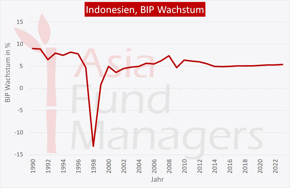 Indonesien Wirtschaft: BIP Wachstum