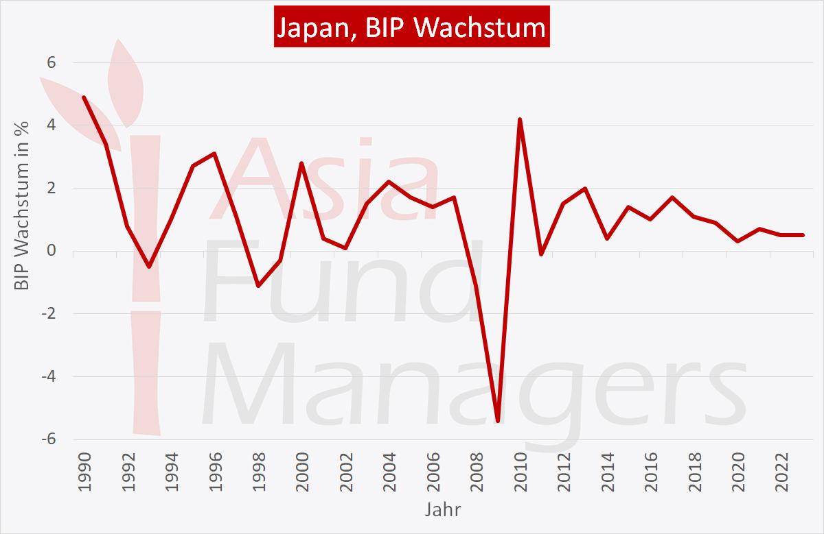 Japan-vor-Reiwa-BIP-Wachstum