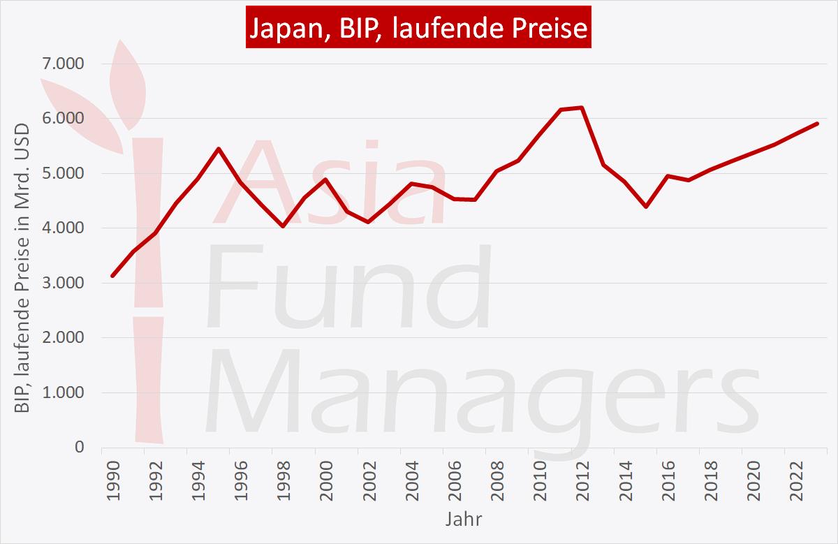 Japan Wirtschaft: BIP laufende Preise