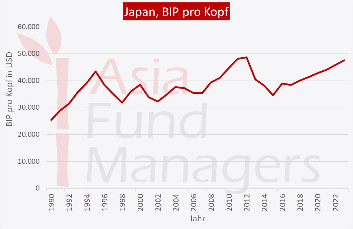 Japan Wirtschaft: BIP pro Kopf