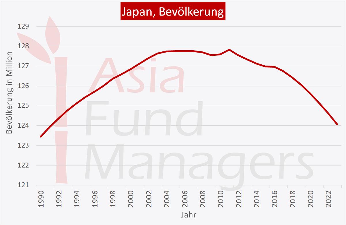 Japan Wirtschaft: Sinkende Bevölkerungszahl