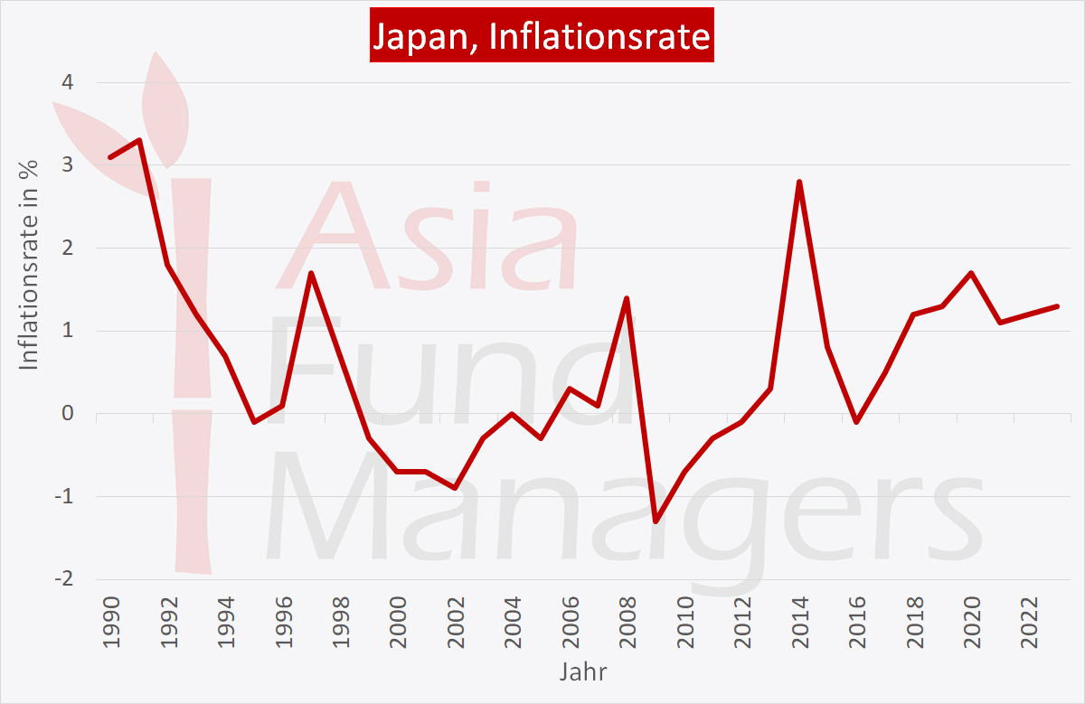 Japan Wirtschaft: Inflationsrate dauerhaft niedrig.