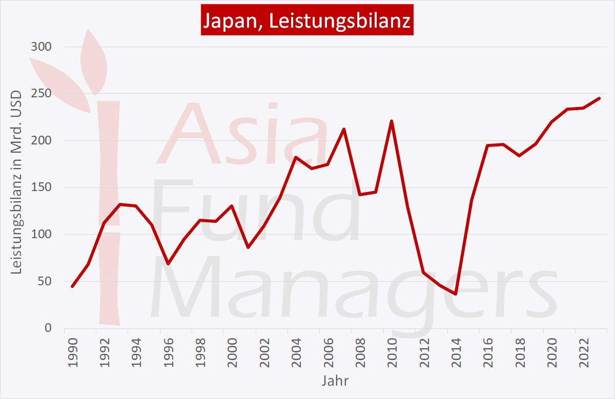 Japan Wirtschaft: Leistungsbilanz