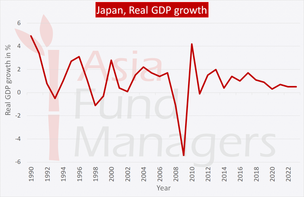 Japan economy: Real GDP growth