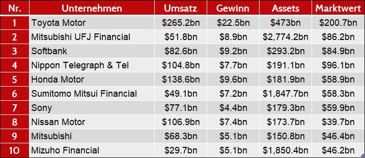 Japan Wirtschaft: Top 10 Unternehmen in Japan nach Marktwert